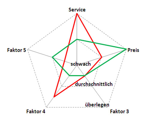 Service vs. Preis