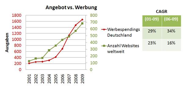 Werbeausgaben, Anzahl Websites