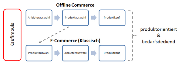 E-Commerce Kaufprozess