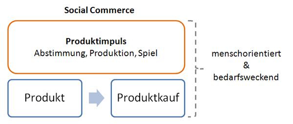 Social Commerce Definition