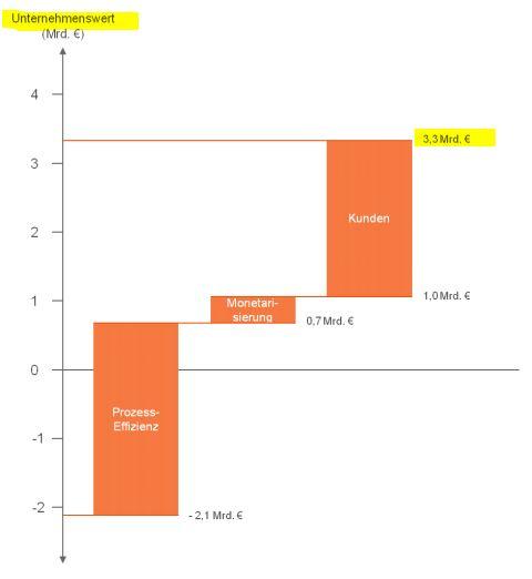 DMC-Unternehmenswert