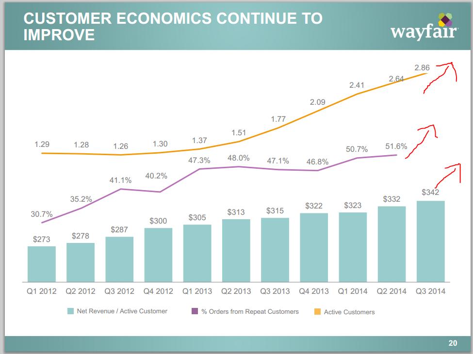 Wayfair-Customer-eco