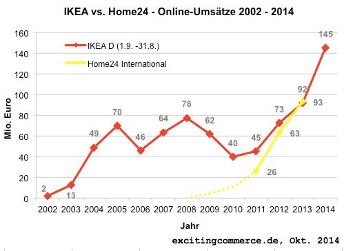 ikea2014-excitingcommerce