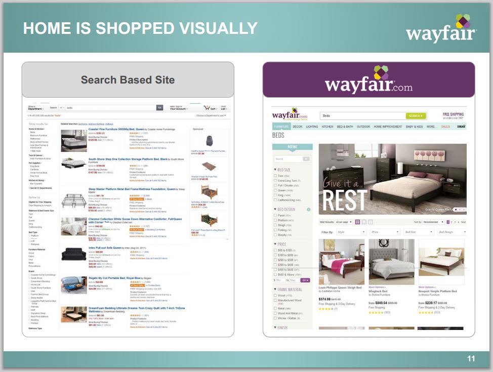 Möbel Online Wer Gewinnt Wayfair Home24 Westwing Ikea Co