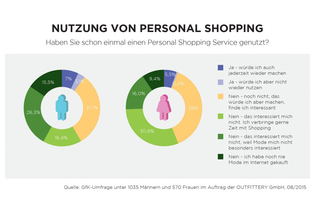 NUTZUNG-Curated-Shopping